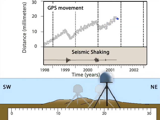 Episodic tremor and slip motion as recorded by GPS stations